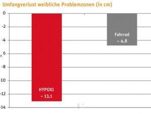 Ergebnisse der HYPOXI-Studie (Frauen)